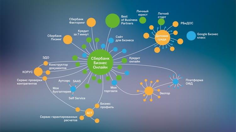 бизнес экосистема бренда Сбербанк